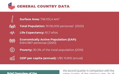 CSA presenta las Fichas Informativas País de Chile, Paraguay, Guatemala y Honduras en el marco del Observatorio Laboral de las Américas