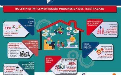 Observatorio Laboral de las Américas presenta su Boletín 5: Implementación Progresiva del teletrabajo